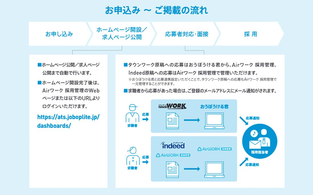 お申し込み→ホームページ開設/求人ページ公開→応募者対応・面接→採用